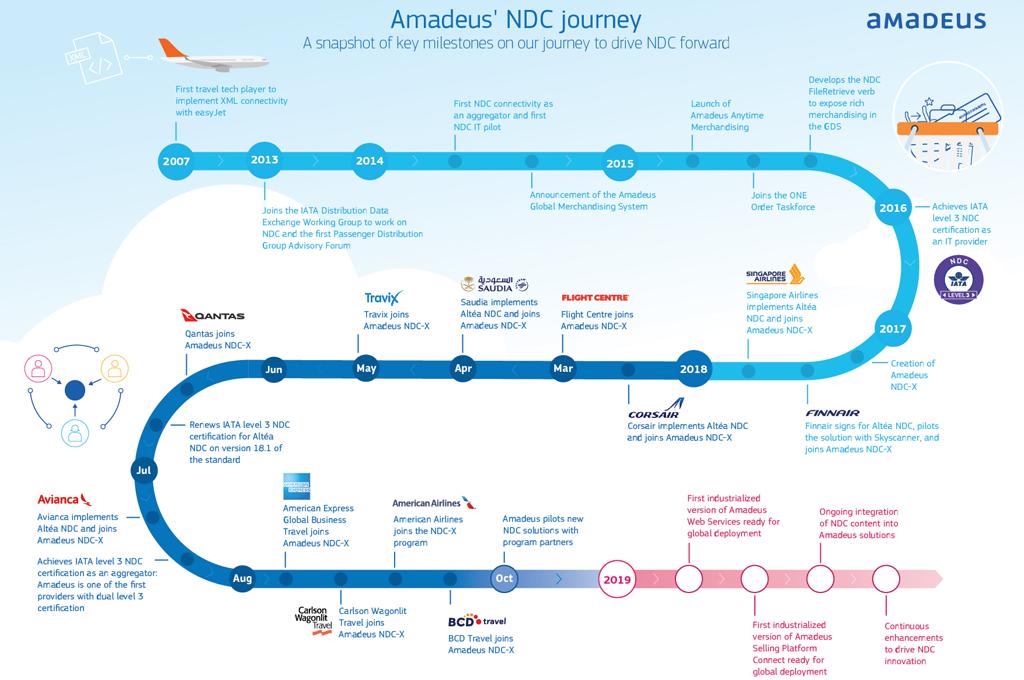 461b99815530 Altéa NDC y AAM de Amadeus se integrarán totalmente con el paquete Altéa  existente.