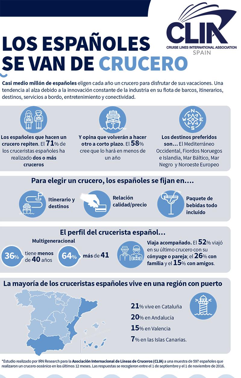 El 63% de los cruceristas españoles tiene menos de 50 años y viaja acompañado.