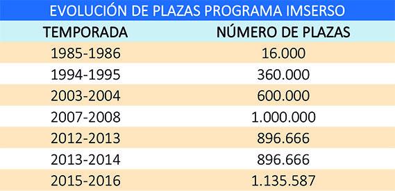 Temporada tras temporada, el Turismo Social ha incrementado el número de plazas.
