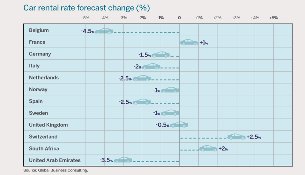 En Europa se pronostica que las tarifas de alquiler de coches descenderán ligeramente.